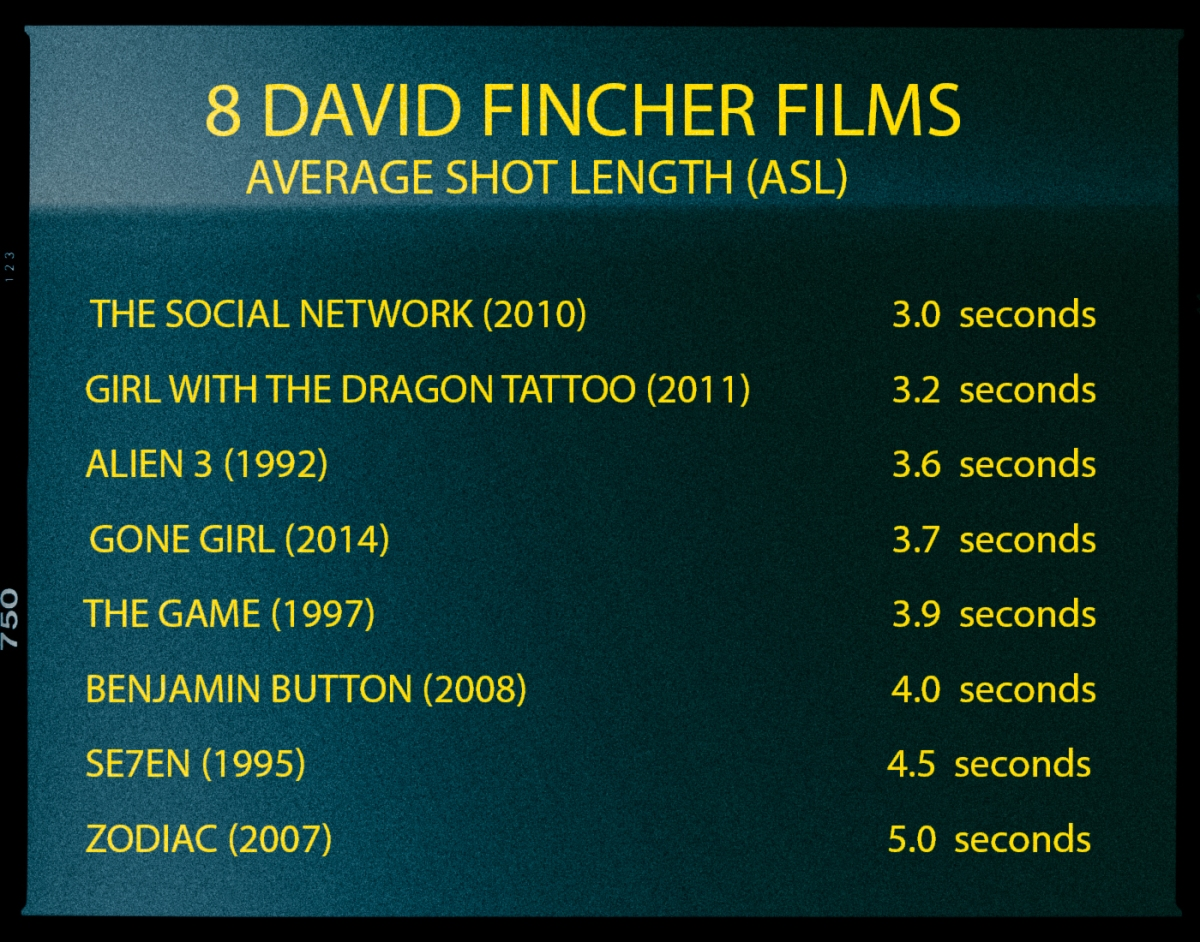 The Average Shot Length of David Fincher Films